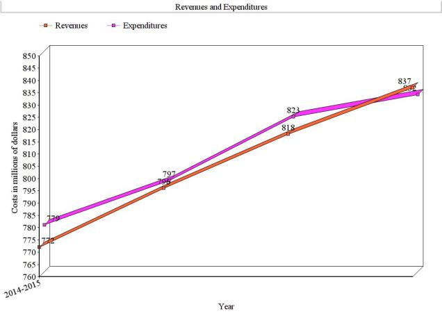 Revenues and Expenditures, font 16, glass effect