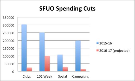SFUO Spending Cuts