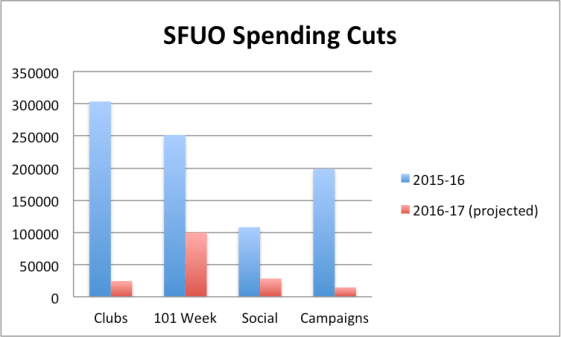 SFUO Spending Cuts