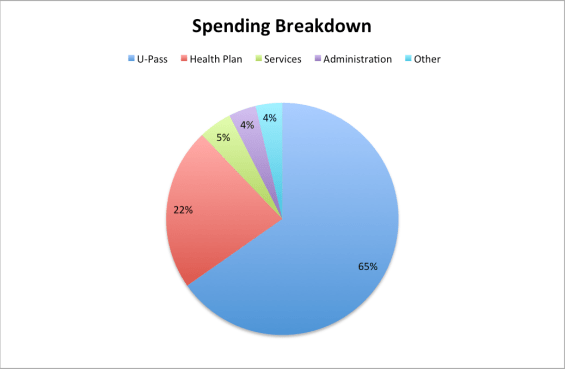 Spending Breakdown