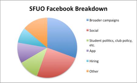 sfuo-fb-breakdown