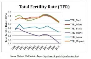 2012-10-09-total_fertility_rate2-thumb
