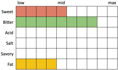 Perceived Specs for Firestone Walker Union Jack IPA (Sweet 5, Bitter 8, Acid 0, Salt 0, Savor 0, Fat 4)