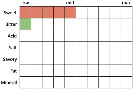 Perceived Specs for Sam Adams OctoberFest (Sweet 5, Bitter 1, Acid 0, Salt 0, Savory 0, Fat 0, Mineral 0)