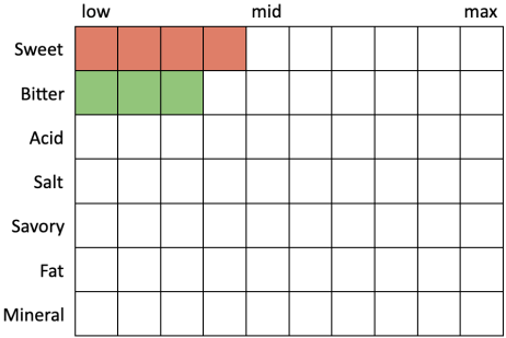 Perceived Specs for JosephsBrau Oktoberfest (Sweet 5, Bitter 3, Acid 0, Salt 0, Savory 0, Fat 0, Mineral 0)