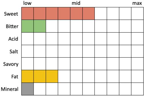 Perceived Specs for Fremont Head Full of Dynomite v.13 (Sweet 6, Bitter 2, Acid 0, Salt 0, Savory 0, Fat 3, Mineral 1)