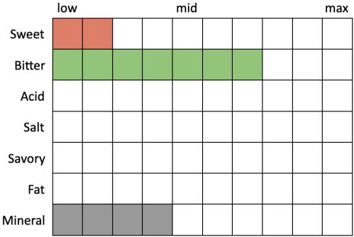 Perceived Specs for Russian River Defenestration (Sweet 2, Bitter 7, Acid 0, Salt 0, Savory 0, Fat 0, Mineral 4)