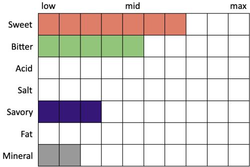 Perceived Specs for Left Hand Chai Milk Stout Nitro (Sweet 7, Bitter 5, Acid 0, Salt 0, Savory 3, Fat 0, Mineral 2)
