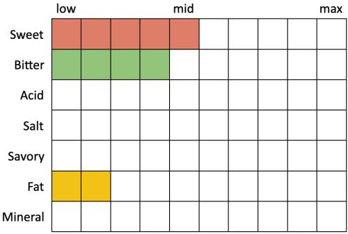 Perceived Specs for North Coast Scrimshaw Pilsner (Sweet 5, BItter 4, Acid 0, Salt 0, Savory 0, Fat 2, Mineral 0)