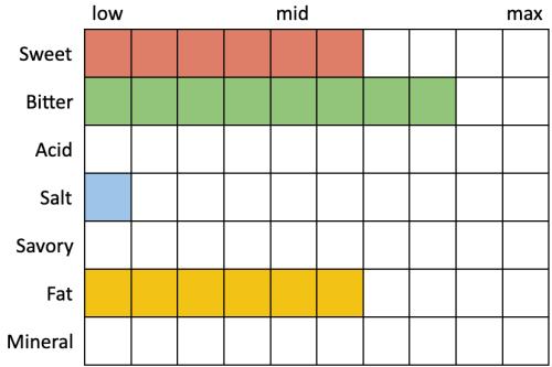 Perceived Specs for El Segundo Grand Hill IPA (Sweet 6, Bitter 8, Acid 0, Salt 1, Savory 0, Fat 6, Mineral 0)