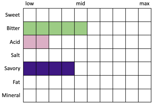 Perceived Specs for Guinness Draught (Sweet 0, Bitter 5, Acid 2, Salt 0, Savory 4, Fat 0, Mineral 0)
