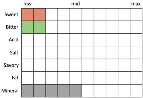 Perceived Specs for Finback Surroundings IPA (Sweet 2, Bitter 2, Acid 0, Salt 0, Savory 0, Fat 0, Mineral 5)