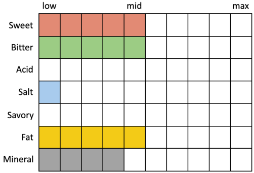 Perceived Specs for Oxbow Luppolo Italian-style Pils (Sweet 5, Bitter 5, Acid 0, Salt 1, Savory 0, Fat 5, Mineral 4)