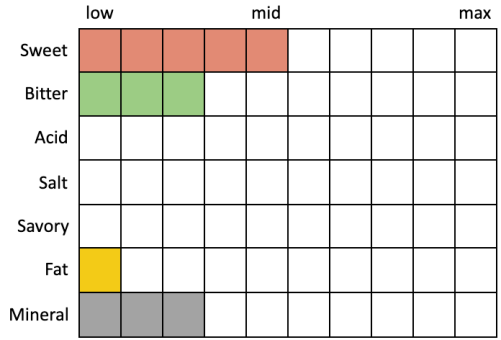 Perceived Specs for Pure Project Super Beta (Sweet 5, Bitter 3, Acid 0, Salt 0, Savory 0, Fat 1, Mineral 3)