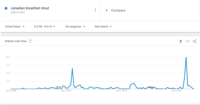 Canadian Breakfast Stout Google Trend Search