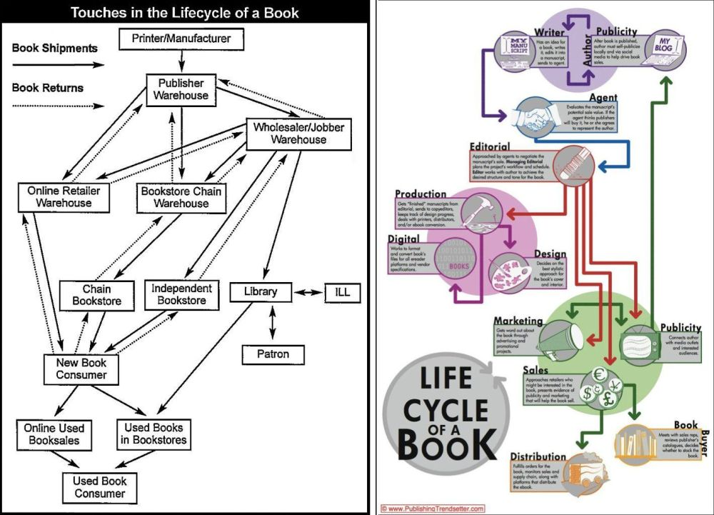 medium resolution of lifecycletwocharts