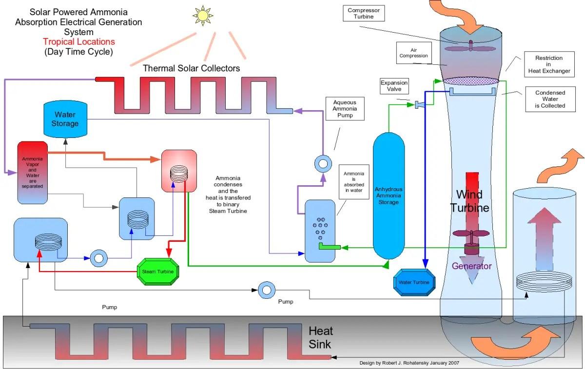Heat Pump Electrical Diagram Open Source Renewable Energy Tfot
