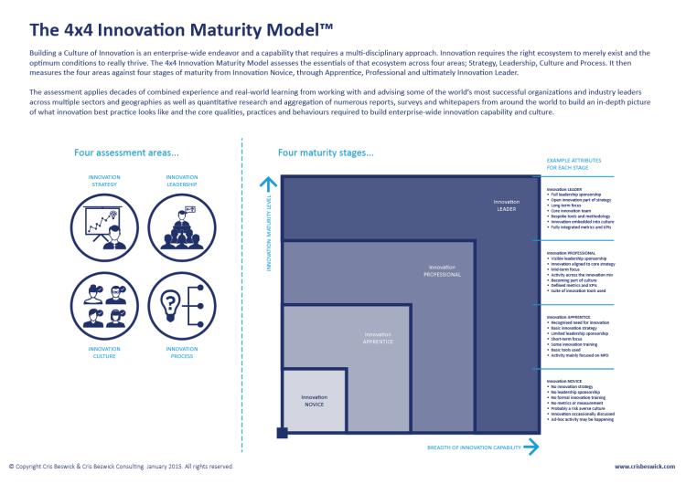 4x4 Innovation Maturity Model