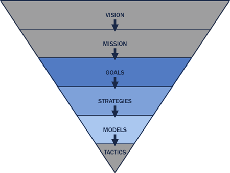 Goals drive strategies, which suggest your target models