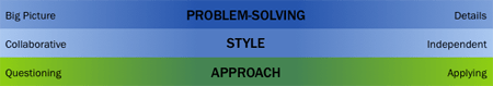 Sample workgroup dimensions with ranges of needed behaviors