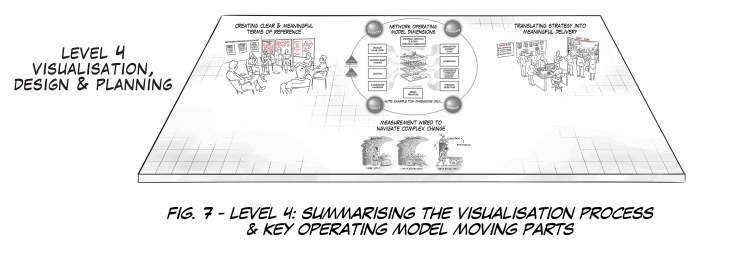 Fig. 7 Level 4 1 Scientrix | Network Operating Model: How To Design, Build & Embed An Agile Operating Platform Geared For Mounting Complexity & Rapid Change.