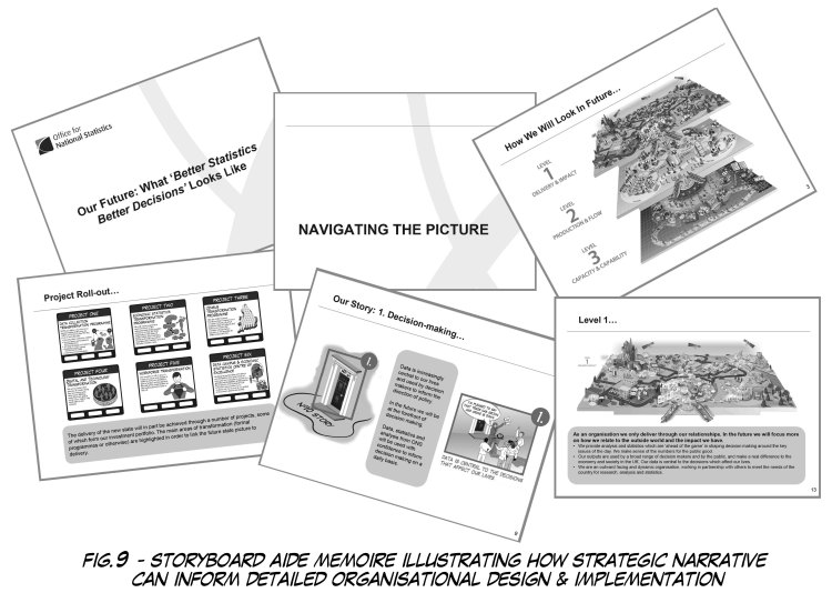 Fig. 9 Storyboard Image Scientrix | Network Operating Model: How To Design, Build & Embed An Agile Operating Platform Geared For Mounting Complexity & Rapid Change.
