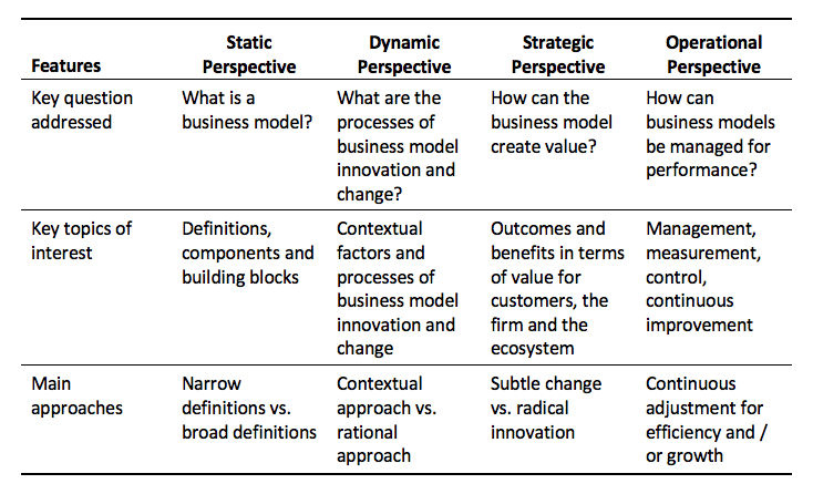 Four questions you need to ask about your business model - And how
