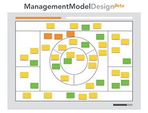 Management model canvas