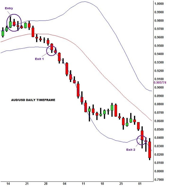 Forex Strategies: The Most Profitable Bollinger Band Forex