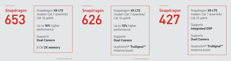 Qualcomm Snapdragon 653, 626 and 427 Announced