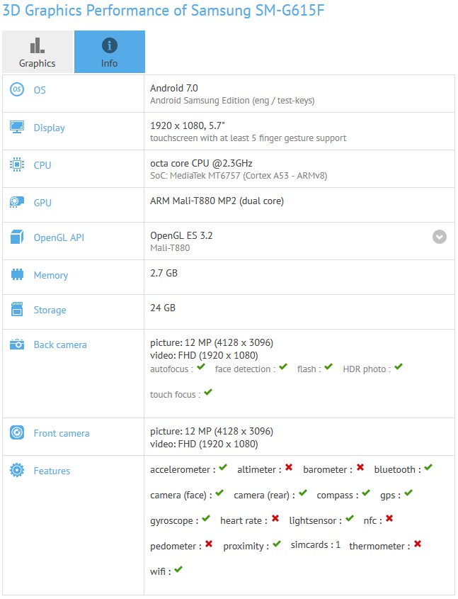 Samsung SM-G615F Benchmarked With Android 7.0, Helio P20 SoC