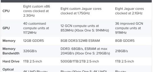 Microsoft reveals Xbox Project Scorpio Specs