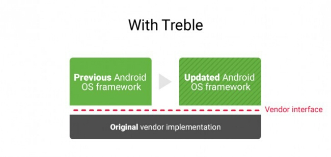 Google's Project Treble To Deliver Faster Android Updates