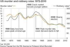 US_Muder_and_robbery_rates