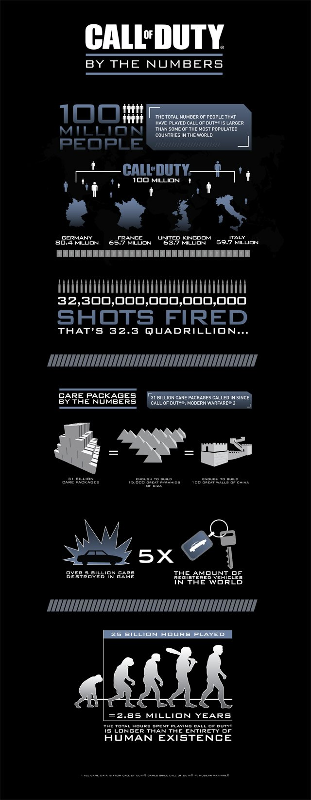 Call of Duty Ghosts Infographic