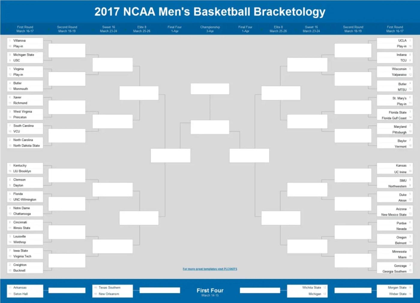 College Basketball Bracketology