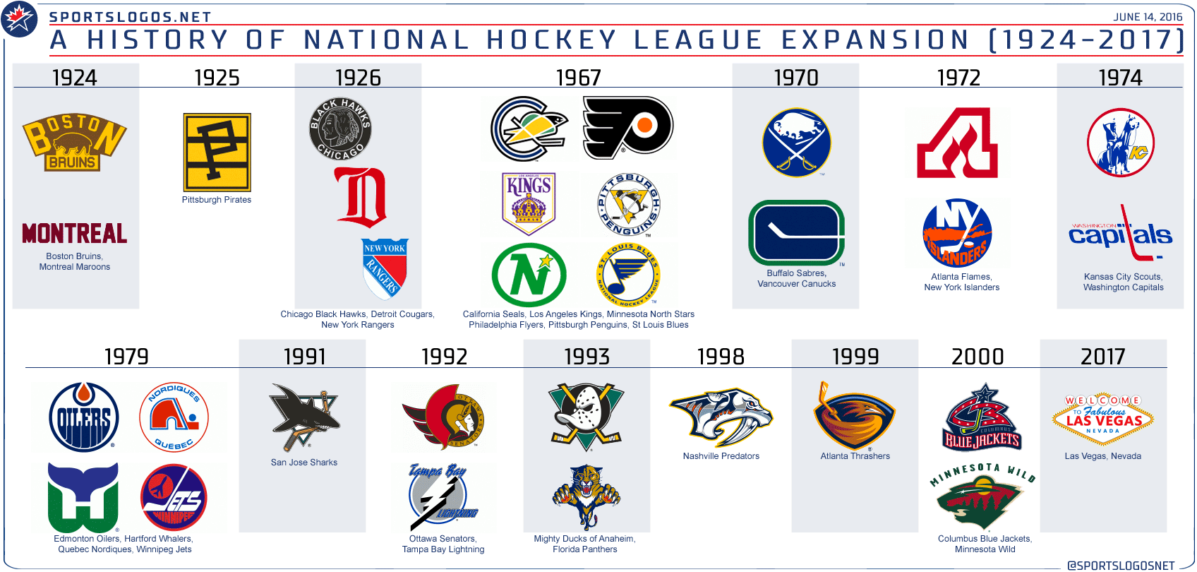 NHL Expansion