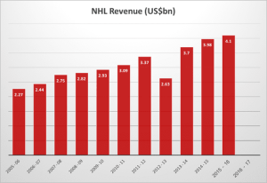 Growth in the NHL