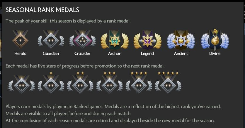 dota 2, seasonal matchmaking, medals, mmr, ranking