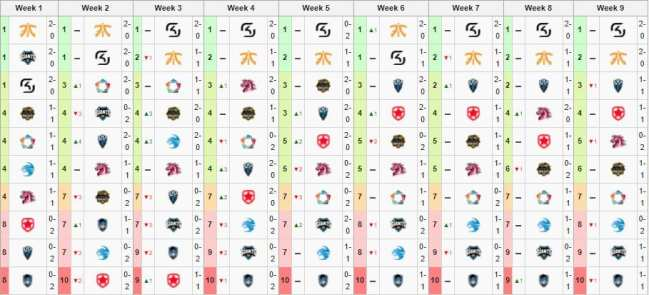 Some teams that started in the top six EU LCS Spring Split 2015 did not make playoffs