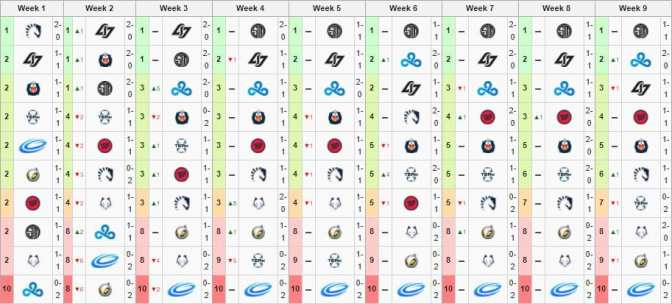 Some teams that started in the top six NA LCS Spring Split 2015 did not make playoffs