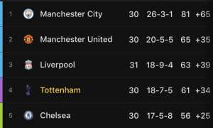 The race for top four heats up this week as Chelsea host Tottenham in a London derby