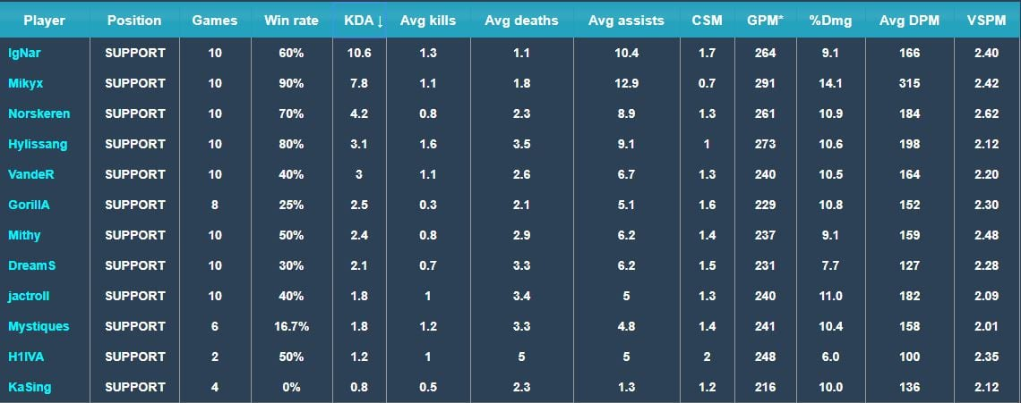 LEC support stats from Games of Legends.