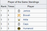 Humanoid currently has three Player of the Game awards for Summer Split.