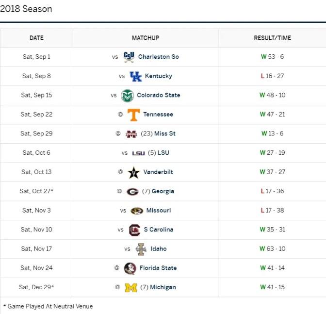 2019 SEC Football Preview: Florida Gators