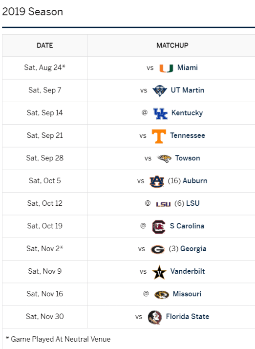 2019 SEC Football Schedule: Florida Gators