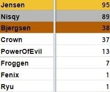 Jensen, Nisqy and Bjergsen won first, second and third team All-Pro.
