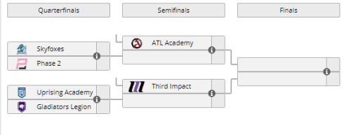 NA East Playoff Bracket