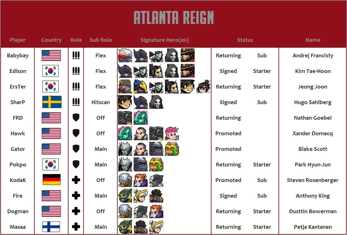 Atlanta Reign 2020 Roster