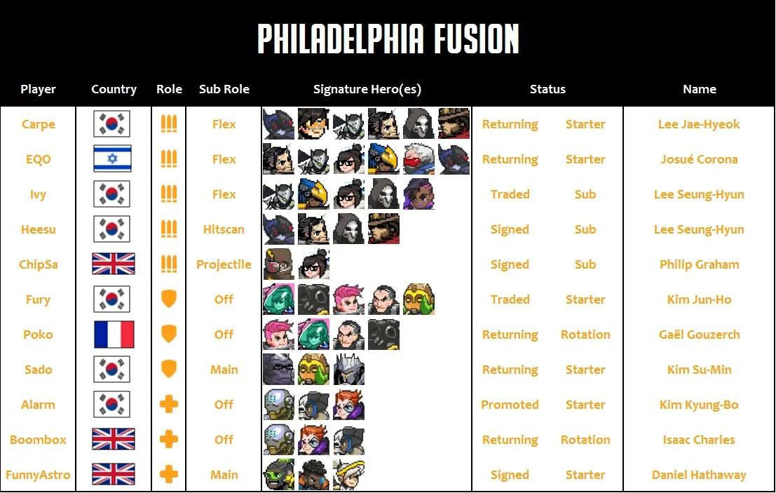 Philadelphia Fusion 2020 Roster